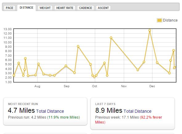 My distance graph over the last six months from WalkJogRun